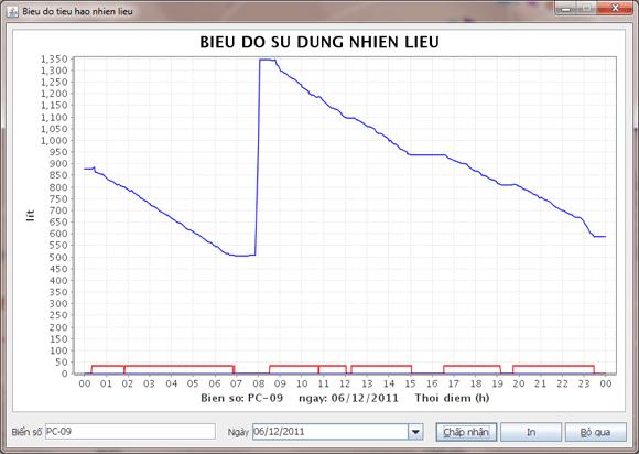 Biểu đồ hiển thị quá trình hoạt động và tiêu hao nhiên liệu của phương tiện